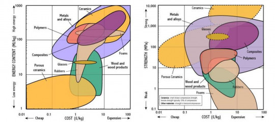 Ashby charts for cost vs energy content (left) and cost vs strength (right). Images from http://www-materials.eng.cam.ac.uk/mpsite/interactive_charts/