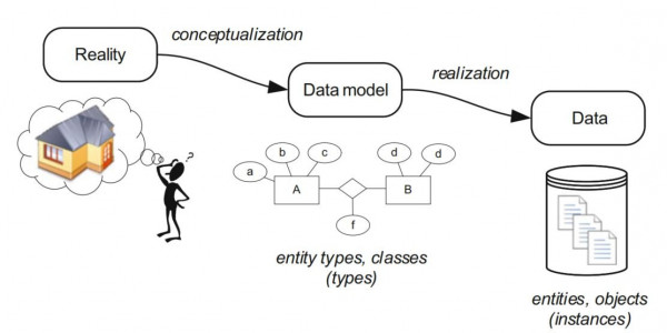 The procedure of data modeling (Fig. 3.1 from BIM - Technology Foundations and Industry Practice, Springer 2015)